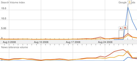 Google Trends August 2008