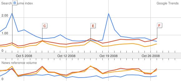 Google Trends Oct 2008